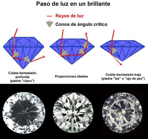 Pérdida de brillo en diamantes con proporciones defectuosas.