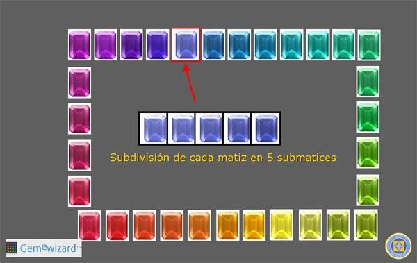 Submatices en GemePro.