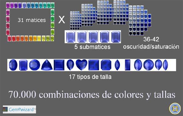 Combinaciones posibles en GemePro.